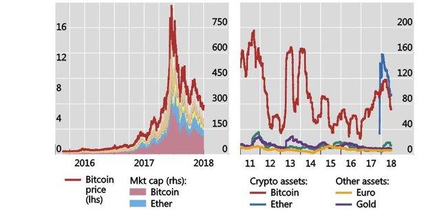 L'évolution du Bitcoin et des ICO surveillée de près par le Conseil de stabilité financière